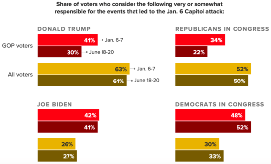 Bar graph showing the share of GOP voters who hold Trump and Republicans in Congress accountable for the events leading to the Jan. 6 siege has dropped by double digits since January.