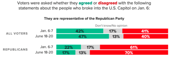 Bar graph showing that while a 47% plurality of voters overall say the rioters are representative of the Republican Party, just 17% of GOP voters agree with that, while 70% disagree.