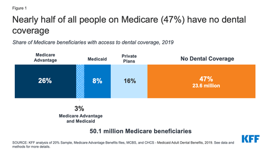 Bar chart showing dental insurance coverage for people aged 65 and older.