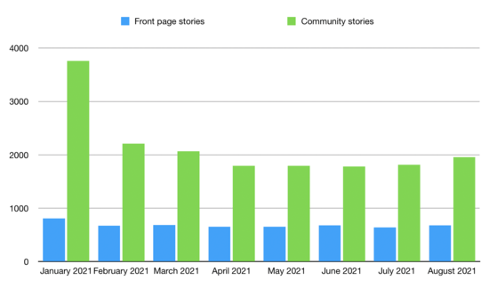 Chart of front page/top section stories and community stories in January-August 2021.