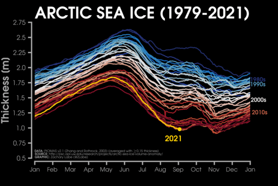 Arctic average sea ice thickness is at or near a record low this September.