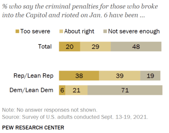Graph showing percentages of Americans who view the Jan. 6 penalties as too severe. Overall, 20% say they are too harsh, 29% say they