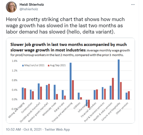 Chart showing how wage growth and labor demand have slowed in August-September 2021 as delta variant hit.