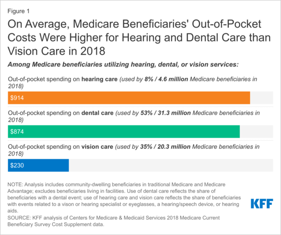 on-average-medicare-beneficiaries-out-of-pocket-costs-were-higher-for-hearing-and-dental-care-than-vision-care-in-2018.png