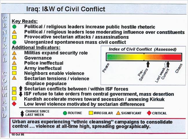 Index Of Civil Conflict